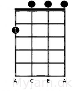 Am akkorden ukulele GCEA