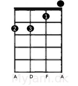 Dm akkorden ukulele GCEA