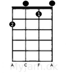 F akkorden ukulele GCEA