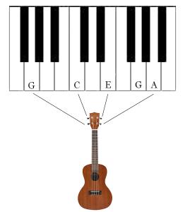 tune ukulele efter et klaver